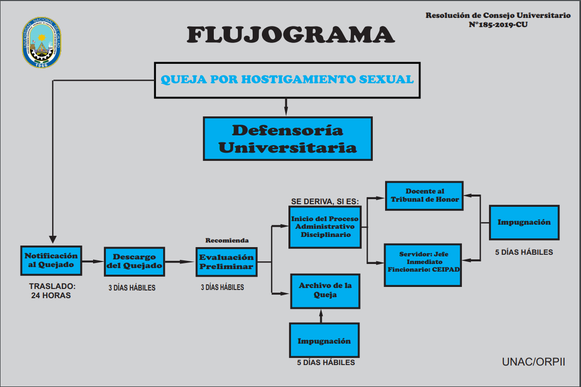 Flujograma Hostigamiento Sexual